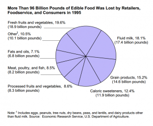 """Figure from  """"Estimating and Addressing America's Food Losses"""" by Linda Scott Kantor, Kathryn Lipton, Alden Manchester, and Victor Oliveira"""